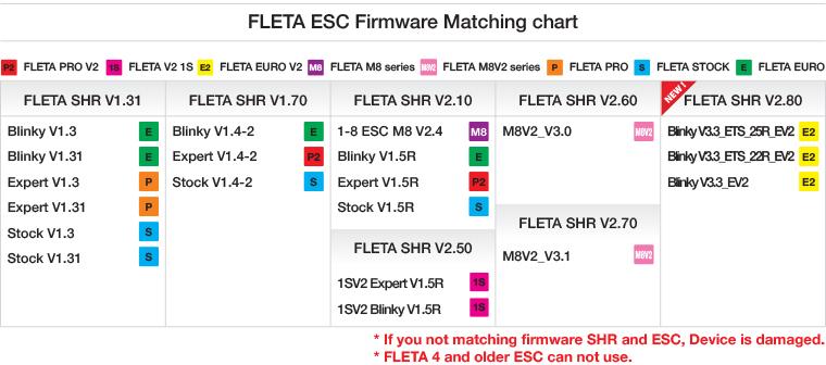 FLETA USB Link V2.5 Pc Program